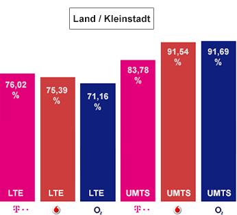Bestes Deutsches Netz